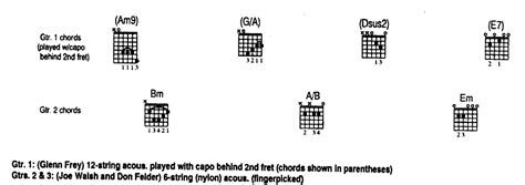 guitar - Why do these chords use the first fret if there