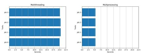 Multithreading VS Multiprocessing in Python   by Amine