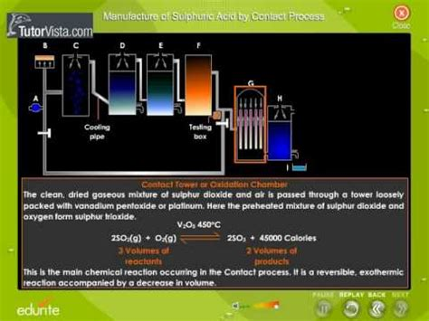 Manufacture Of Sulphuric Acid By Contact Process - YouTube