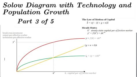 Solow Model Diagram - Adding Technology & Population